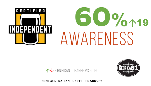 Awareness of Independent Brewers Association Independent Seal